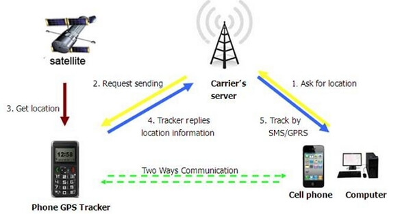 carrier location  tracking
